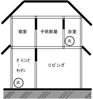 木造2階建て住宅の内装制限