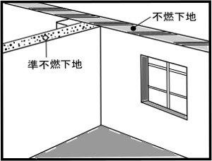 防火性能が異なる下地基材が使用されている場合