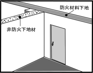 防火材料に認定されない下地基材が用いられている場合